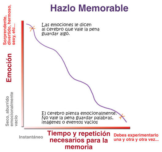 hazlo memorable